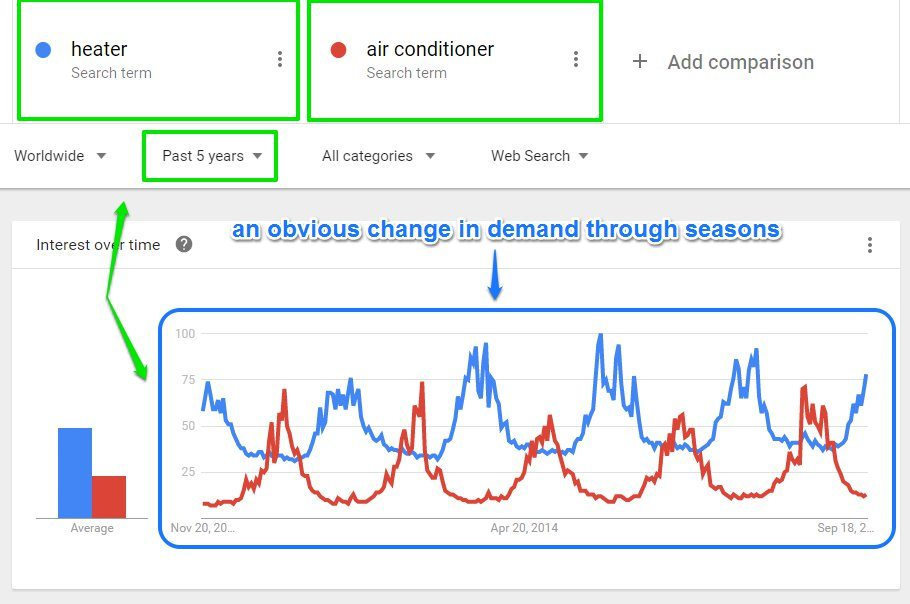 Google trends seasonal demands